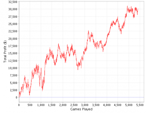 Up to 1k Stats Poker Graph
