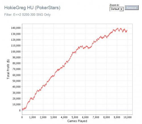 HokieGreg Heads Up SNG Poker Graph