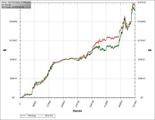 barewire heads up nl cash poker stats