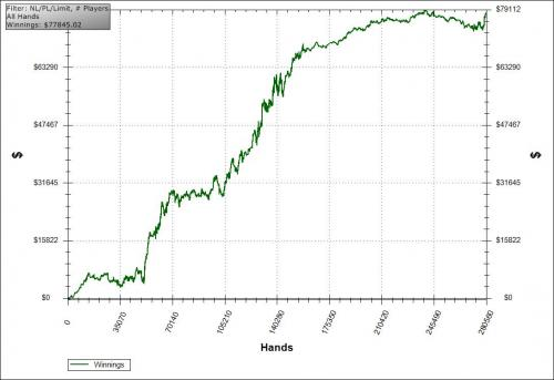 Barewire Krab42 Lifetime Heads Up NL Poker Graph
