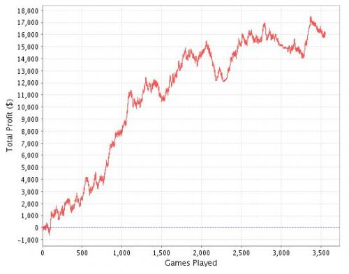 Bodog Heads Up SNG Poker Graph Image