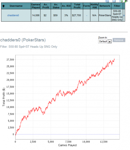 Chadders0 Hyper Turbo $60 Graph Results Poker