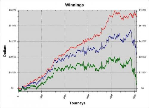 HokieGreg Heads Up SNG Poker Player Hits Variance on this Graph