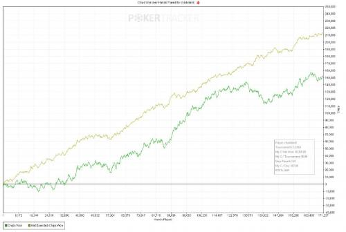Chadders0 $100 Hyper Turbo PokerStars Results Graph