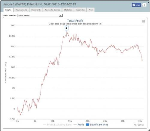 Full Tilt Poker Black Pro Jasonc6 Poker Graph