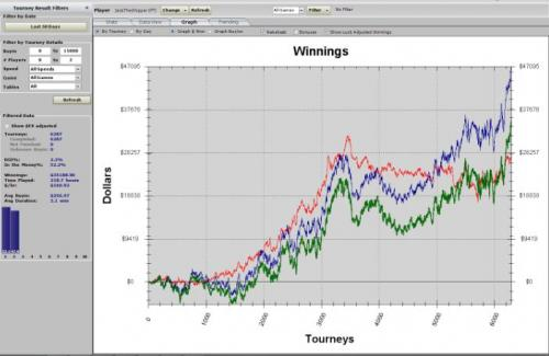 JacktheShipper 50k 50 days heads up sng poker graph