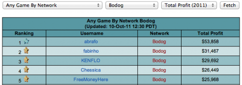 Katipo Sharkscope Leaderboard Bodog Heads Up SNG Poker