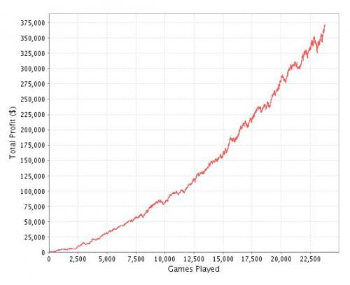 Serkules Heads Up SNG Poker Graph