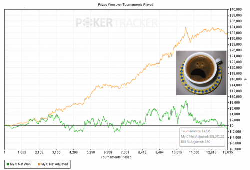 Coffeeyay EV Hyper Turbo Poker Graph